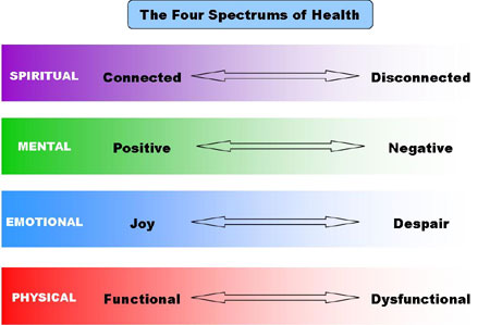 Body-Mind-Soul-Spectrums