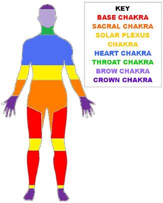 Chakra-Colour-Chart