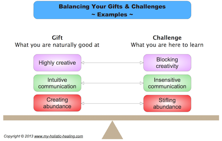 Gifts-Challenges