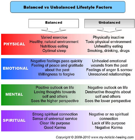 Holistic-Lifestyle-Factors