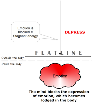 The energy of depression