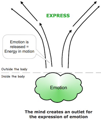 The energy of emotional expression