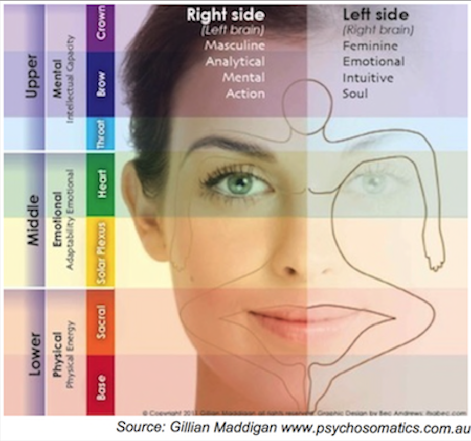 Healing with Face Reading
